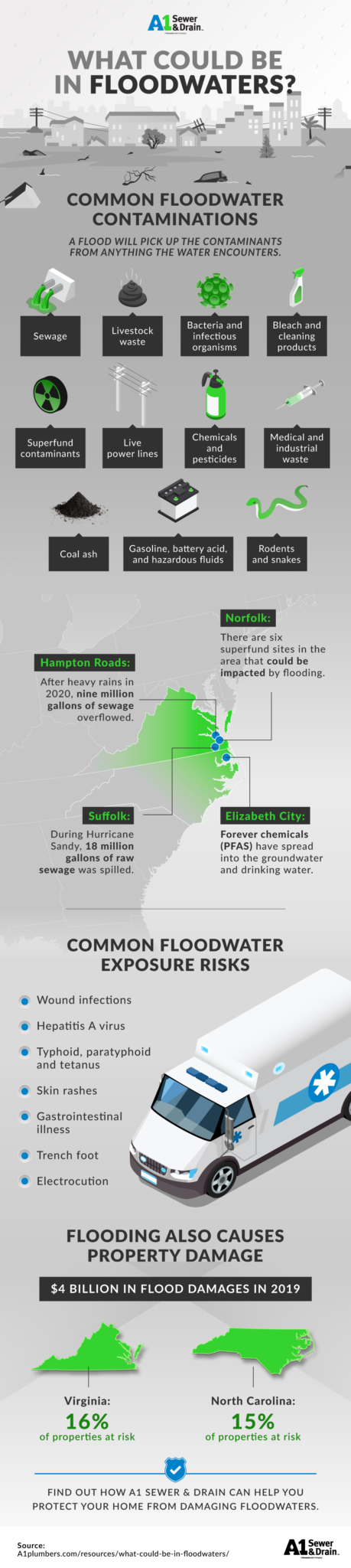 what could be in floodwaters